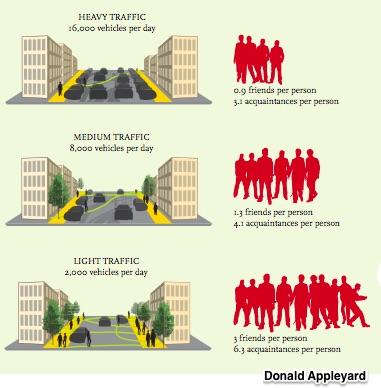 economic side of walking