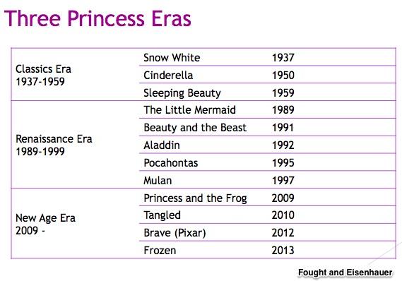 #TBT: Disney Princesses