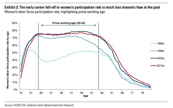 gender pay gap