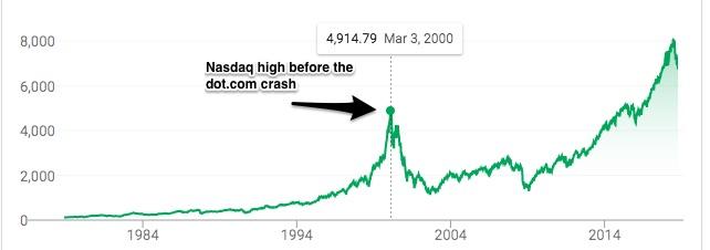 market bubbles
