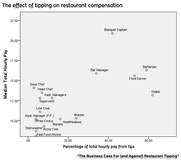 tipping facts