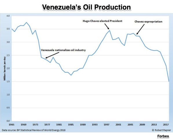 Venezuela's oil production