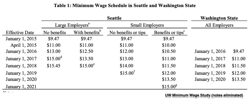 Seattle minimum wage
