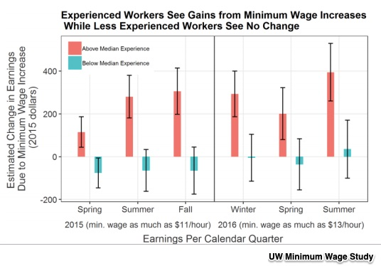 Seattle's minimum wage
