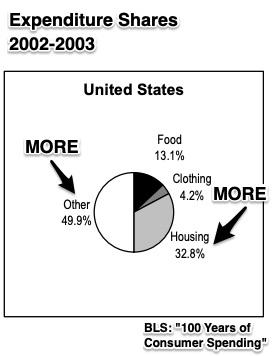 consumer spending history