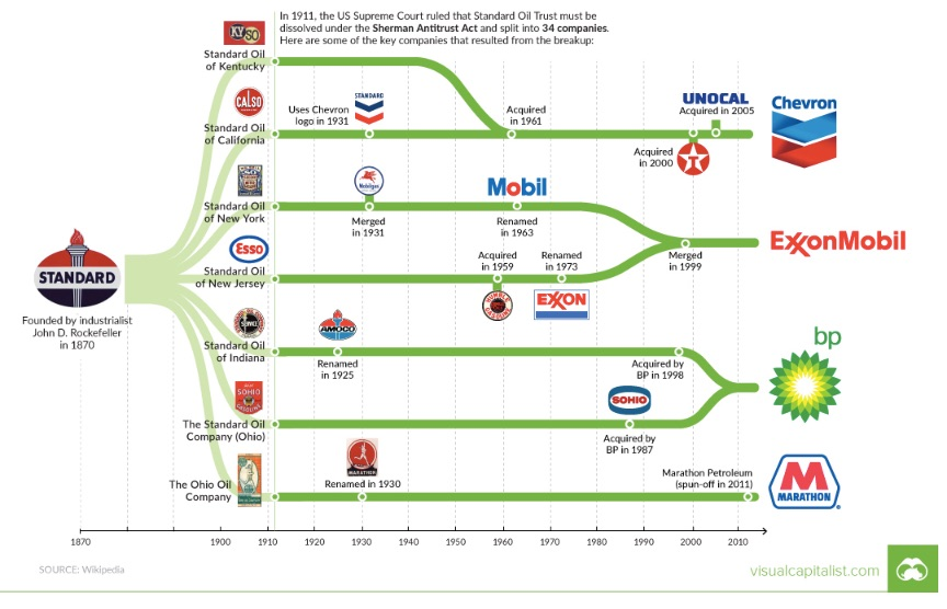 Amazon and Standard Oil