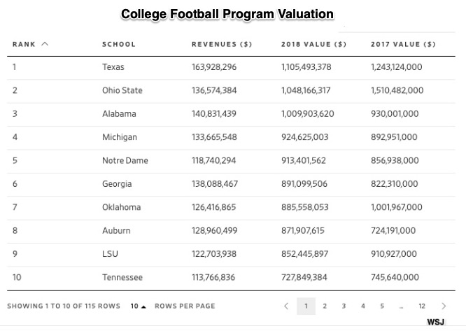 College sports program valuation