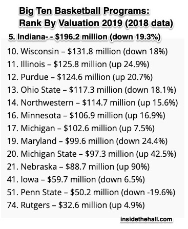 College basketball program valuation