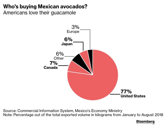 avocado prices and supply