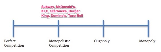 fast food competition