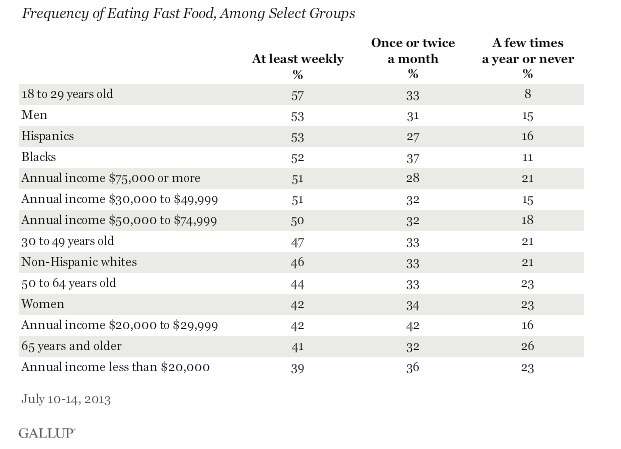 fast-food consumption