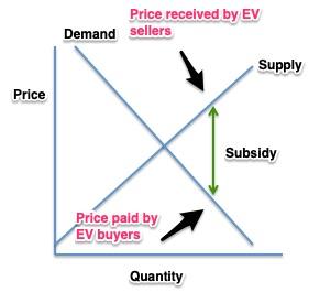 electric vehicle subsidies