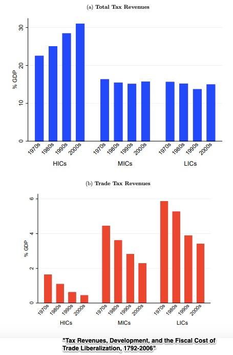 tariff revenue