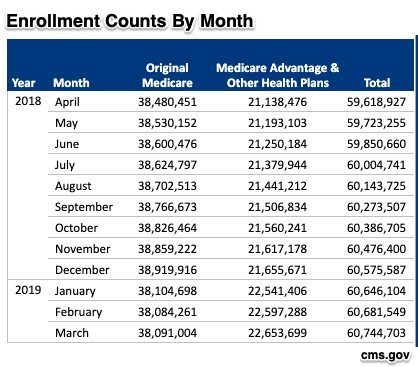 Medicare Facts