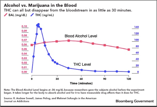 marijuana caused car crashes