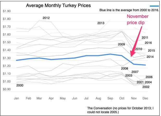 November turkey price dip