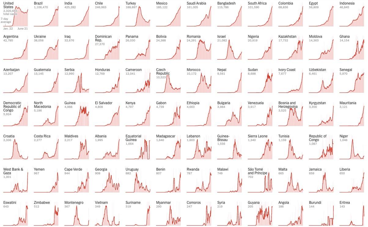 As visualizações de dados que tornam os números memoráveis 4