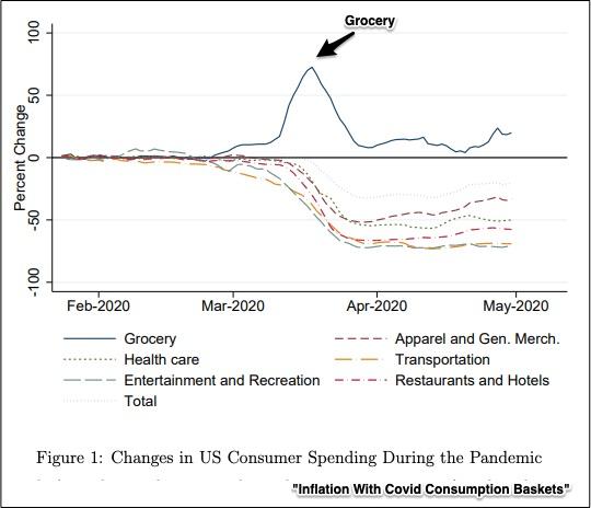 Inflação Covid