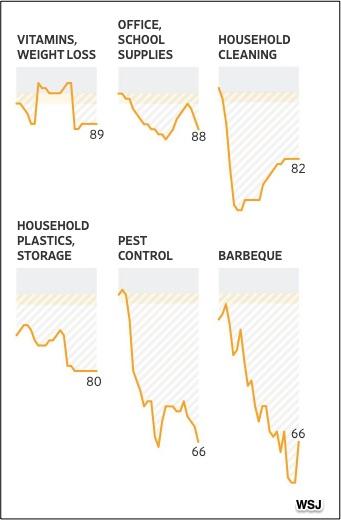 Preços de mercearia