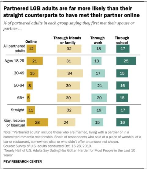 online dating i anneberg